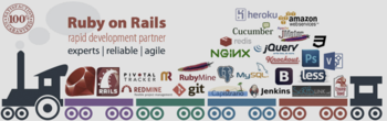 Blog rails development